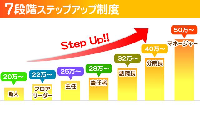 段階式キャリアアップ制度グラフ